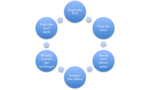 This picture shows the failure point cycle, a key to improvement during goal-ceentric practice.
