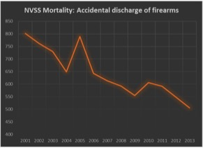 NVSS Mortality-Accidental Discharges